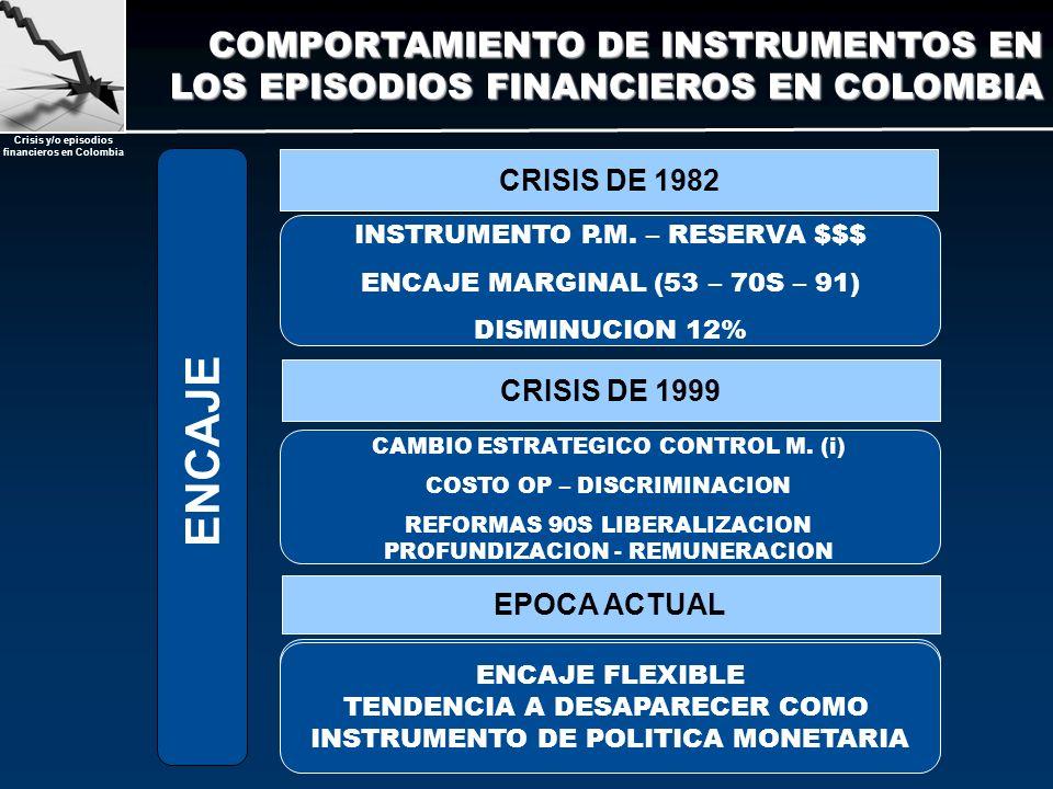 Crisis y/o episodios financieros en Colombia CRISIS DE 1982 CRISIS DE 1999 EPOCA ACTUAL INSTRUMENTO P.M. – RESERVA $$$ ENCAJE MARGINAL (53 – 70S – 91)
