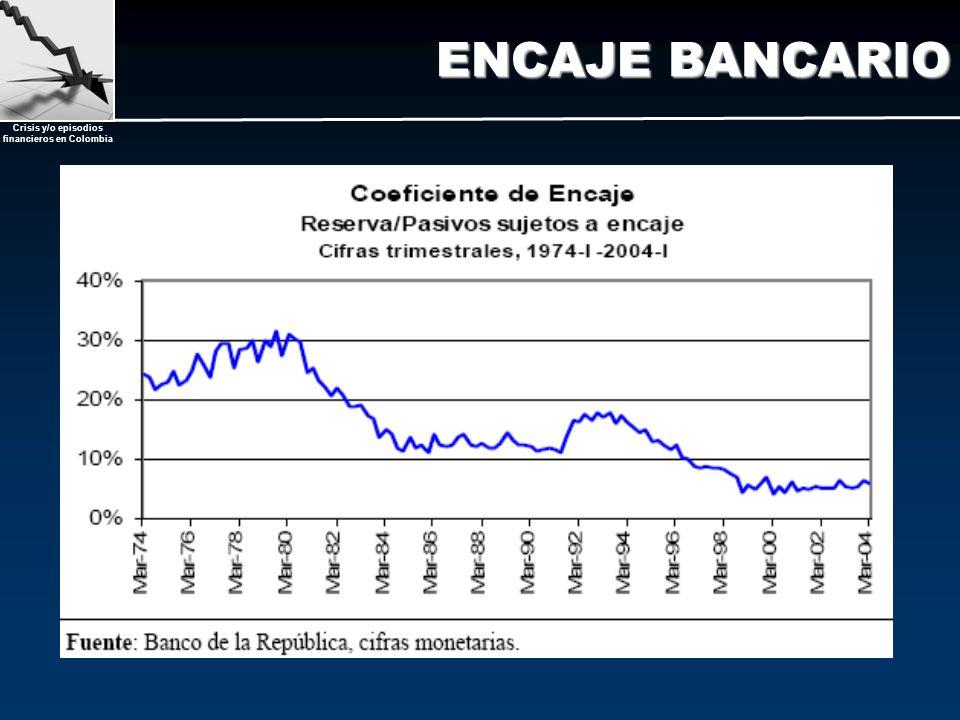 Crisis y/o episodios financieros en Colombia ENCAJE BANCARIO