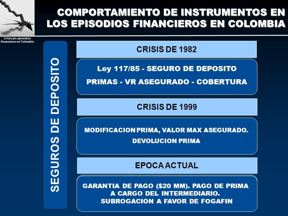 Crisis y/o episodios financieros en Colombia CRISIS DE 1982 CRISIS DE 1999 EPOCA ACTUAL Ley 117/85 - SEGURO DE DEPOSITO PRIMAS - VR ASEGURADO - COBERT