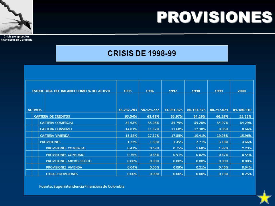 Crisis y/o episodios financieros en ColombiaPROVISIONES CRISIS DE 1998-99 ESTRUCTURA DEL BALANCE COMO % DEL ACTIVO199519961997199819992000 ACTIVOS45.2