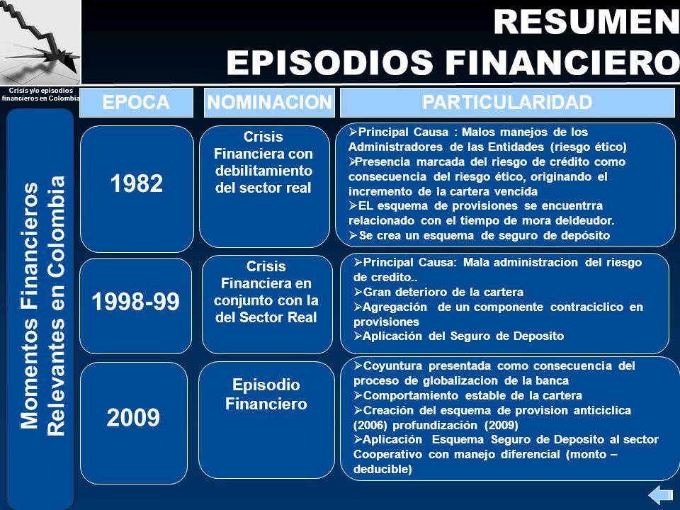 Crisis y/o episodios financieros en Colombia RESUMEN EPISODIOS FINANCIERO Momentos Financieros Relevantes en Colombia PARTICULARIDAD 2009 NOMINACIONEP