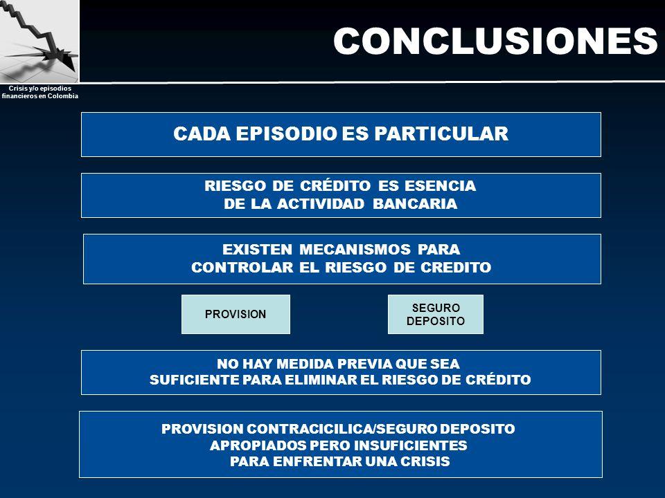 Crisis y/o episodios financieros en Colombia CONCLUSIONES EXISTEN MECANISMOS PARA CONTROLAR EL RIESGO DE CREDITO PROVISION SEGURO DEPOSITO PROVISION C