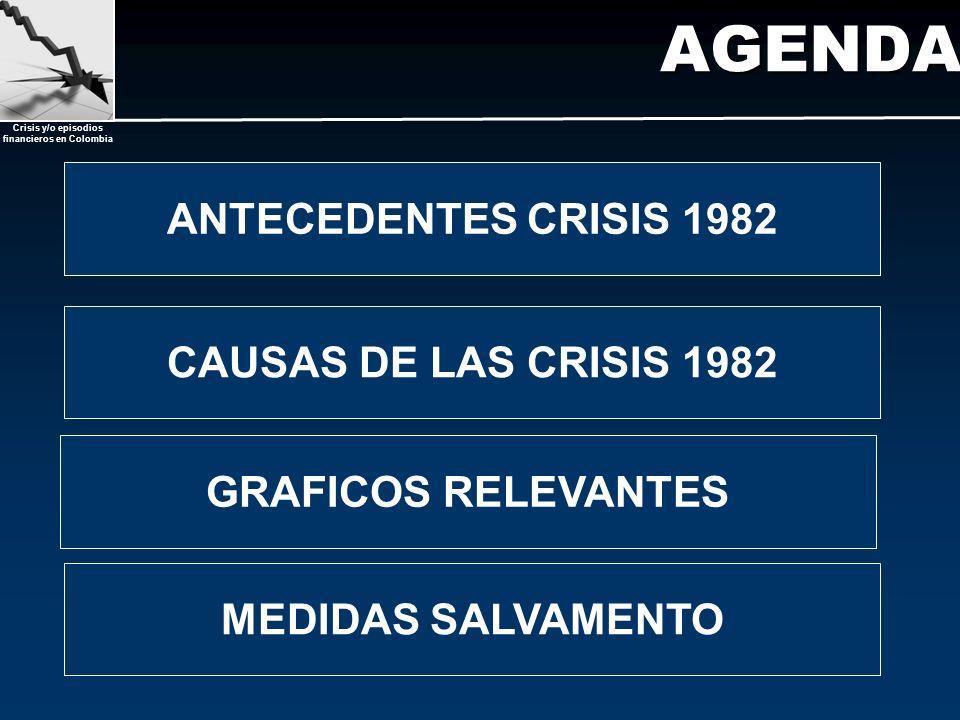 Crisis y/o episodios financieros en Colombia AGENDA MEDIDAS SALVAMENTO ANTECEDENTES CRISIS 1982 CAUSAS DE LAS CRISIS 1982 GRAFICOS RELEVANTES