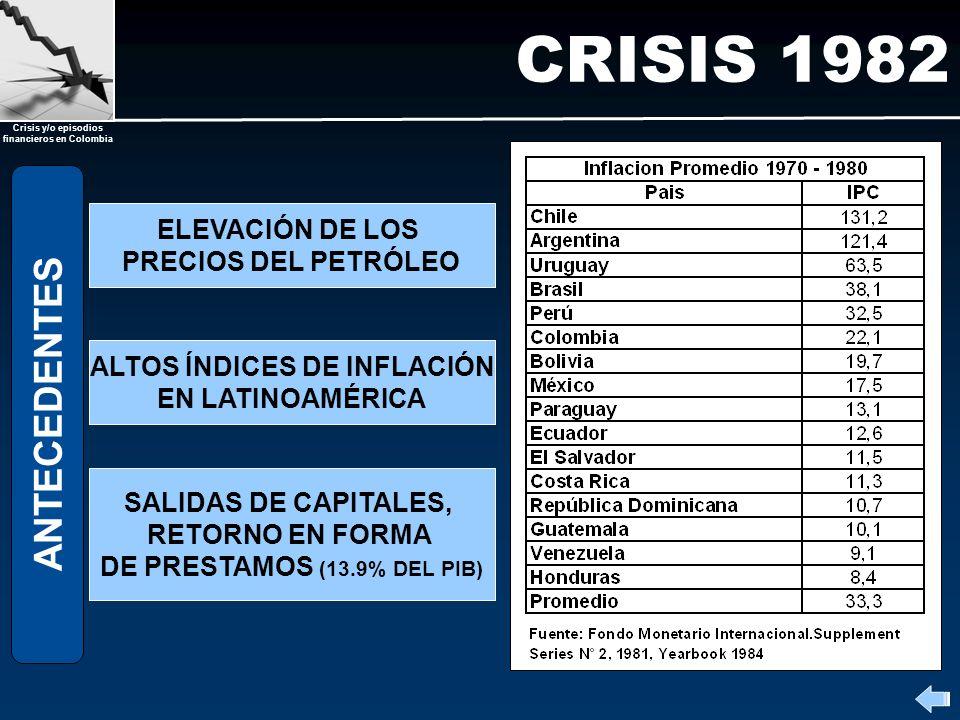 Crisis y/o episodios financieros en Colombia CRISIS 1982 FIN BONANZA COMMODITIES CRISIS LATINOAMERICANA ENFRENTAMIENTO GRUPOS ECONOMICOS POR CREACION DE CONGLOMERADOS – AUTOPRESTAMOS - FALLAS Y ASIMETRIA EN REGULACION CAUSAS