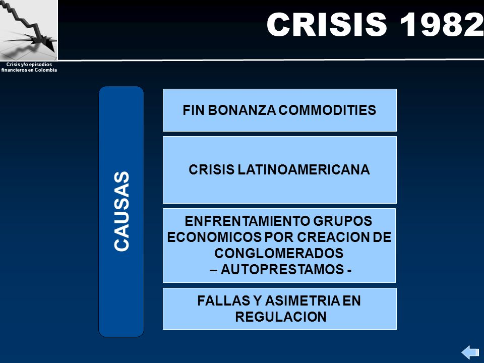 Crisis y/o episodios financieros en Colombia CRISIS 1982 FIN BONANZA COMMODITIES CRISIS LATINOAMERICANA ENFRENTAMIENTO GRUPOS ECONOMICOS POR CREACION