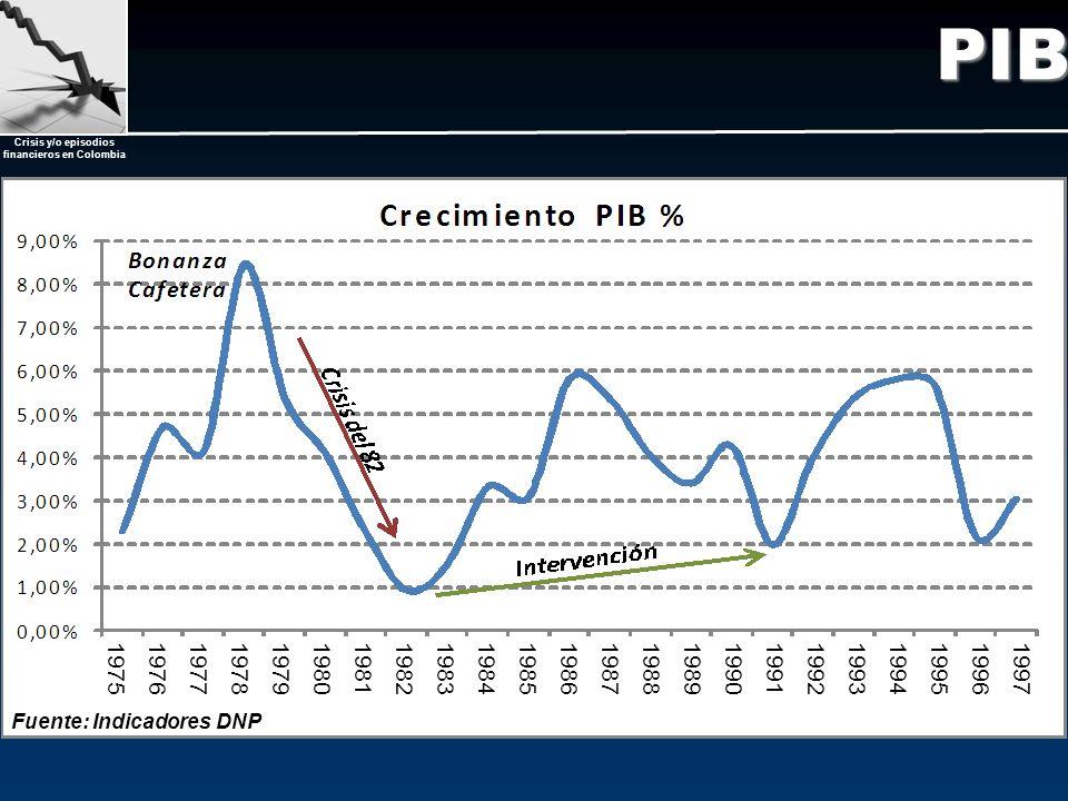 Crisis y/o episodios financieros en Colombia PIB Fuente: Indicadores DNP 19751976197719781979198019811982198319841985198619871988198919901991199219931