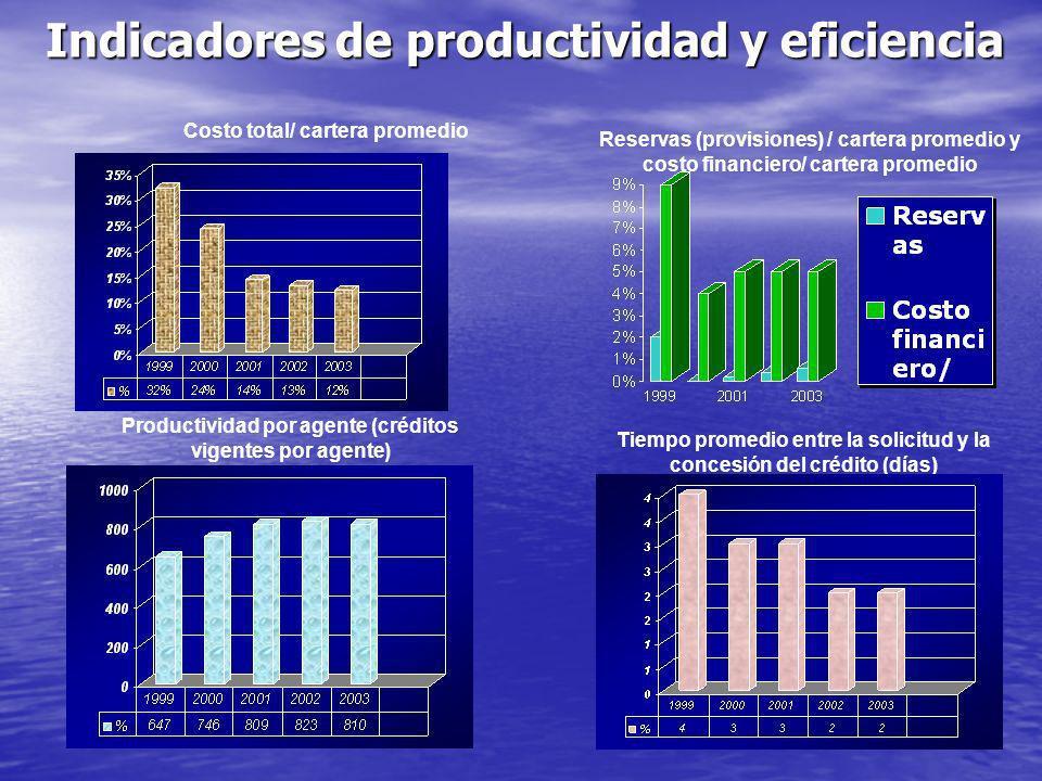 Indicadores de productividad y eficiencia Costo total/ cartera promedio Productividad por agente (créditos vigentes por agente) Reservas (provisiones) / cartera promedio y costo financiero/ cartera promedio Tiempo promedio entre la solicitud y la concesión del crédito (días)