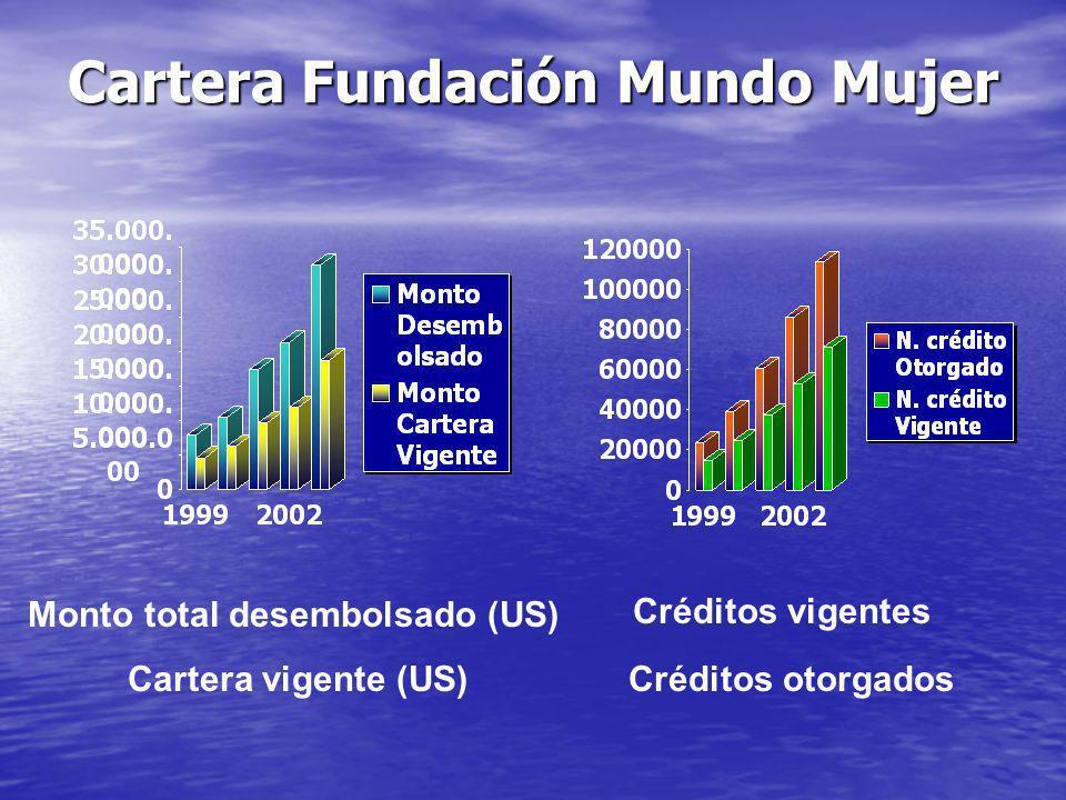 Cartera Fundación Mundo Mujer C réditos vigentes Créditos otorgados Monto total desembolsado (US) Cartera vigente (US)
