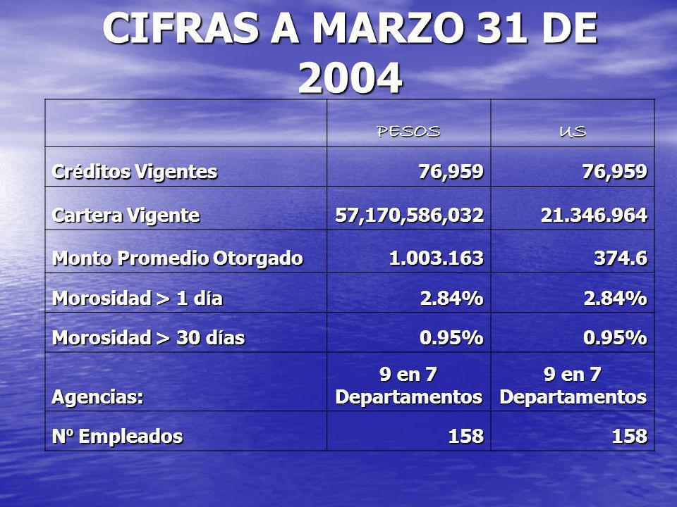 CIFRAS A MARZO 31 DE 2004 PESOSUS Cr é ditos Vigentes 76,95976,959 Cartera Vigente 57,170,586,03221.346.964 Monto Promedio Otorgado 1.003.163 1.003.163374.6 Morosidad > 1 d í a 2.84%2.84% Morosidad > 30 d í as 0.95%0.95% Agencias: 9 en 7 Departamentos N º Empleados 158158