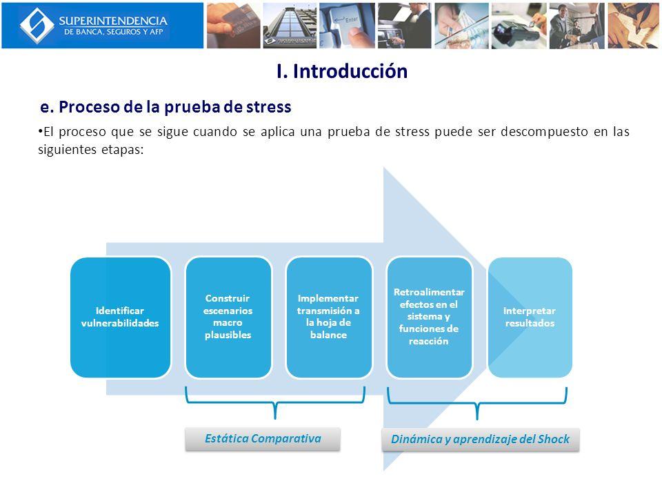 Identificar vulnerabilidades Construir escenarios macro plausibles Implementar transmisión a la hoja de balance Retroalimentar efectos en el sistema y
