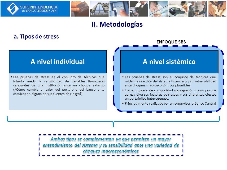 A nivel individual Las pruebas de stress es el conjunto de técnicas que intenta medir la sensibilidad de variables financieras relevantes de una insti