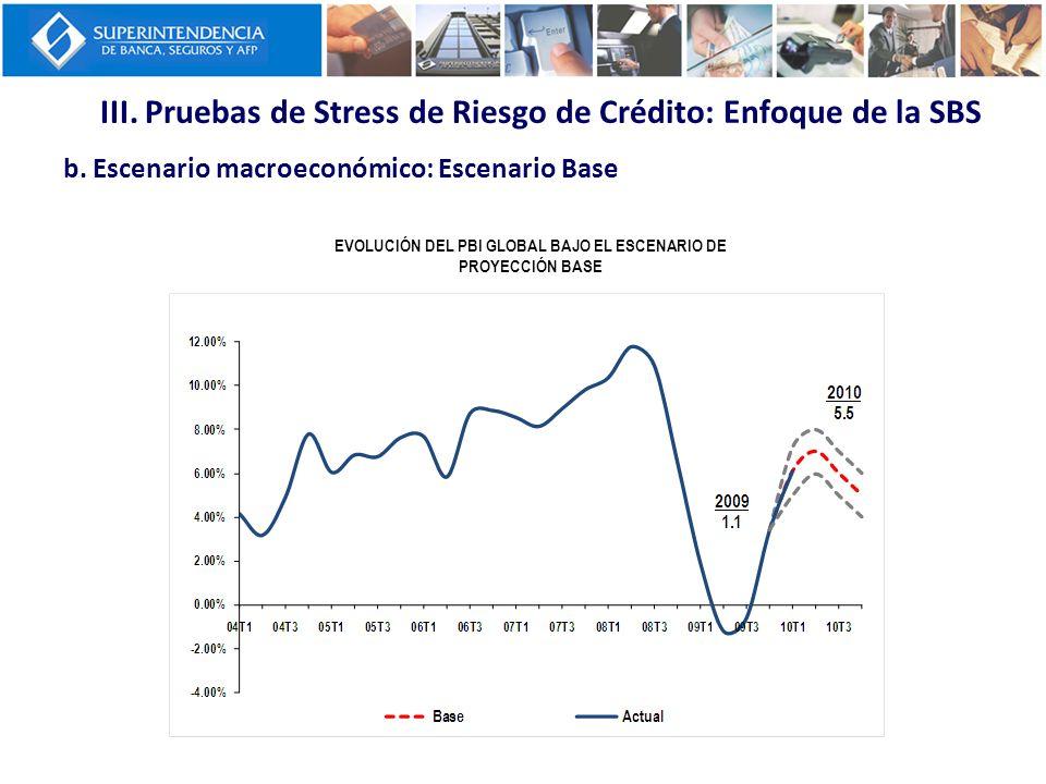 III. Pruebas de Stress de Riesgo de Crédito: Enfoque de la SBS b. Escenario macroeconómico: Escenario Base EVOLUCIÓN DEL PBI GLOBAL BAJO EL ESCENARIO