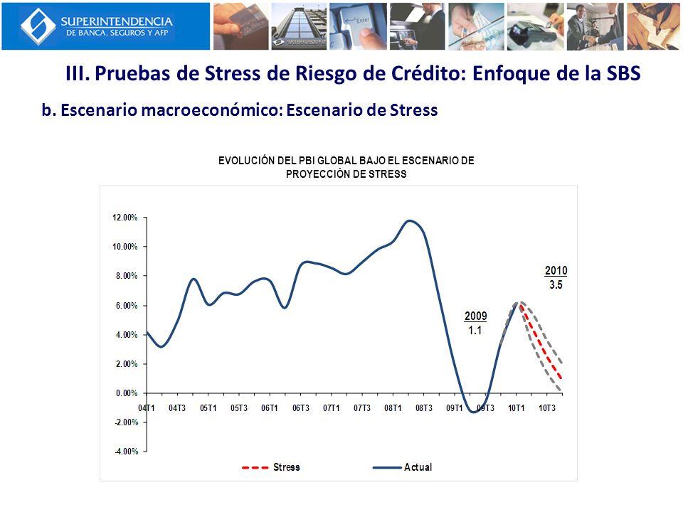 III. Pruebas de Stress de Riesgo de Crédito: Enfoque de la SBS b. Escenario macroeconómico: Escenario de Stress EVOLUCIÓN DEL PBI GLOBAL BAJO EL ESCEN