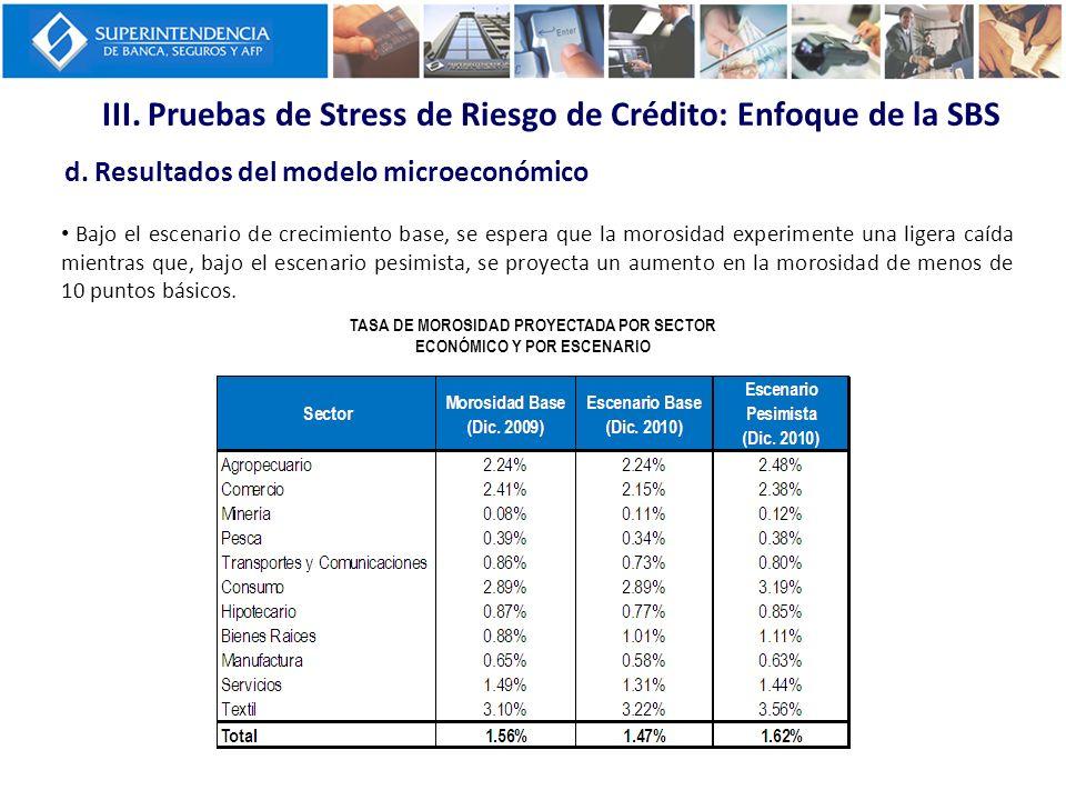 III. Pruebas de Stress de Riesgo de Crédito: Enfoque de la SBS d. Resultados del modelo microeconómico TASA DE MOROSIDAD PROYECTADA POR SECTOR ECONÓMI