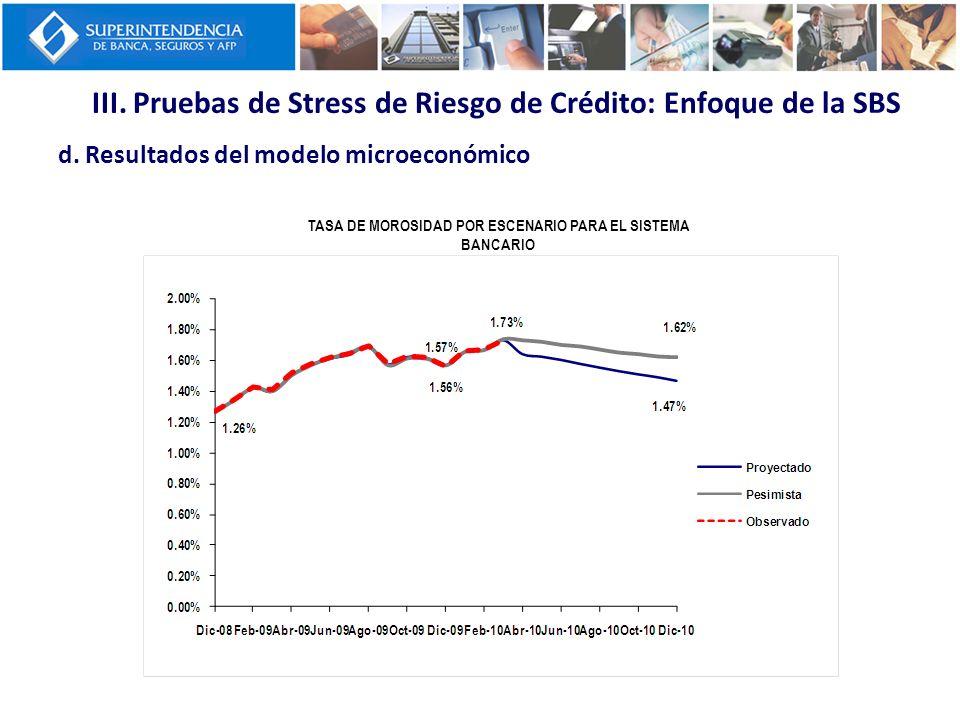 III. Pruebas de Stress de Riesgo de Crédito: Enfoque de la SBS d. Resultados del modelo microeconómico TASA DE MOROSIDAD POR ESCENARIO PARA EL SISTEMA