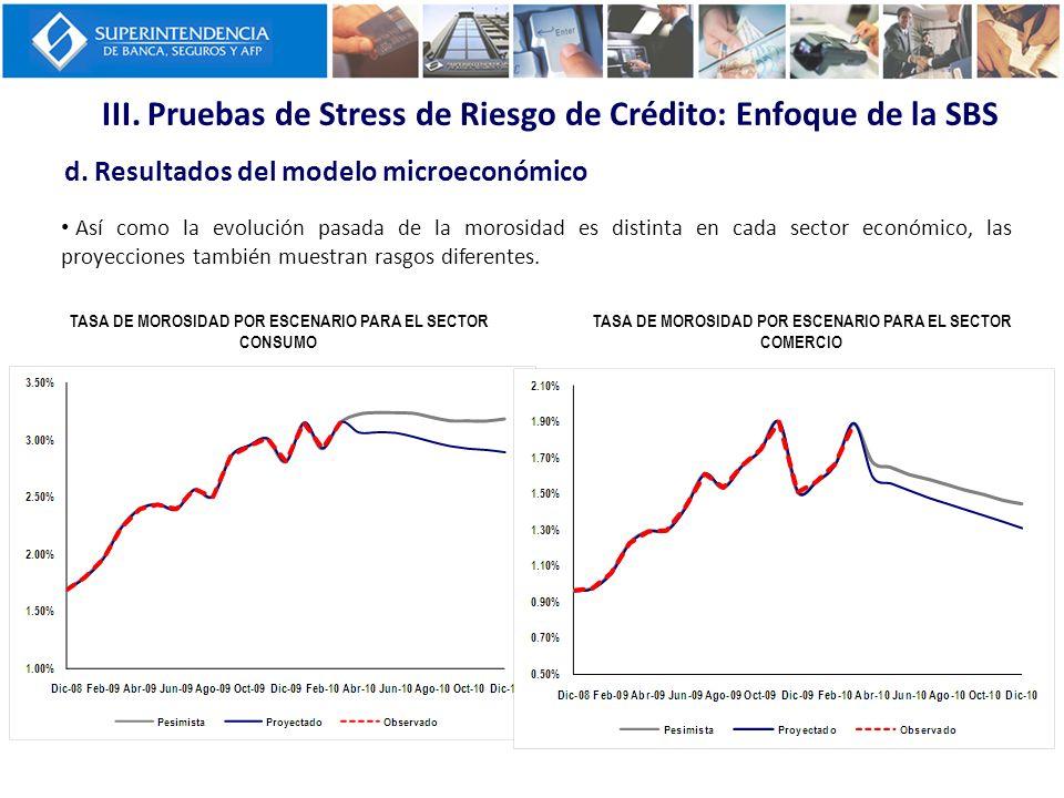 III. Pruebas de Stress de Riesgo de Crédito: Enfoque de la SBS d. Resultados del modelo microeconómico TASA DE MOROSIDAD POR ESCENARIO PARA EL SECTOR