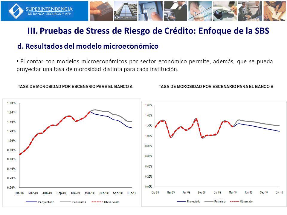 III. Pruebas de Stress de Riesgo de Crédito: Enfoque de la SBS d. Resultados del modelo microeconómico TASA DE MOROSIDAD POR ESCENARIO PARA EL BANCO A