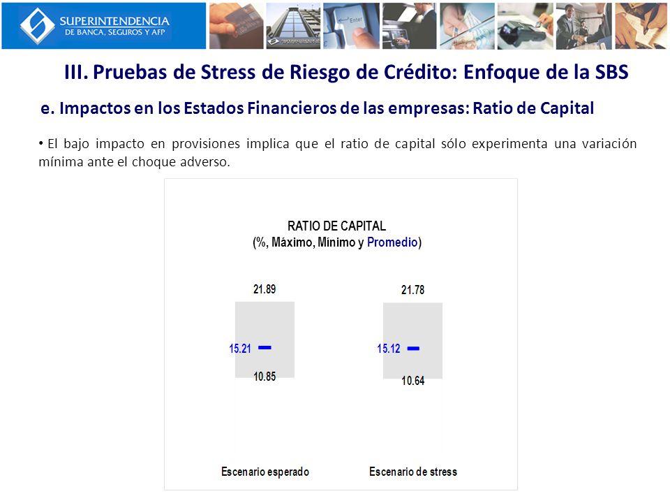 III. Pruebas de Stress de Riesgo de Crédito: Enfoque de la SBS e. Impactos en los Estados Financieros de las empresas: Ratio de Capital RATIO DE CAPIT