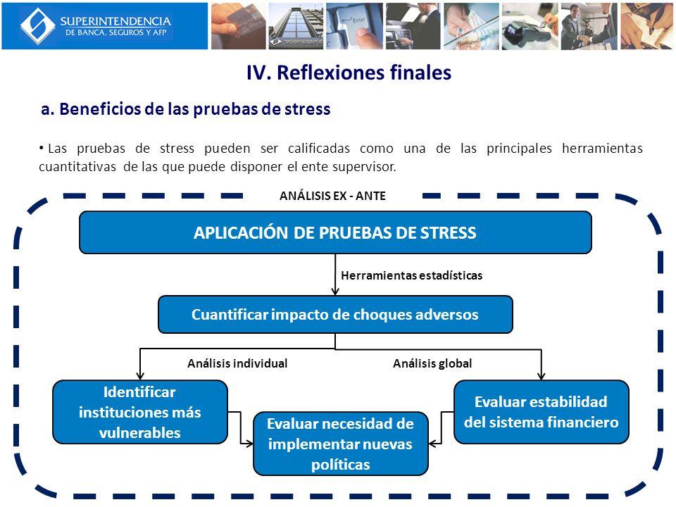 a. Beneficios de las pruebas de stress Las pruebas de stress pueden ser calificadas como una de las principales herramientas cuantitativas de las que