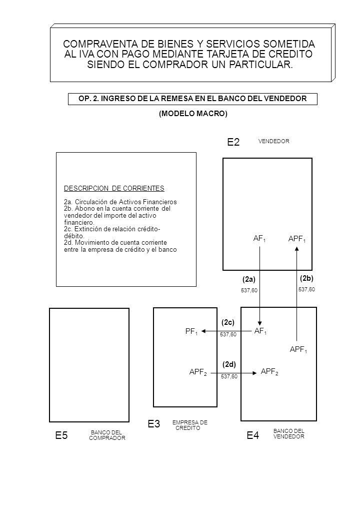 OP. 2. INGRESO DE LA REMESA EN EL BANCO DEL VENDEDOR (MODELO MACRO) E2 E5 E4 VENDEDOR BANCO DEL COMPRADOR BANCO DEL VENDEDOR APF 1 APF 2 APF 1 (2b) (2