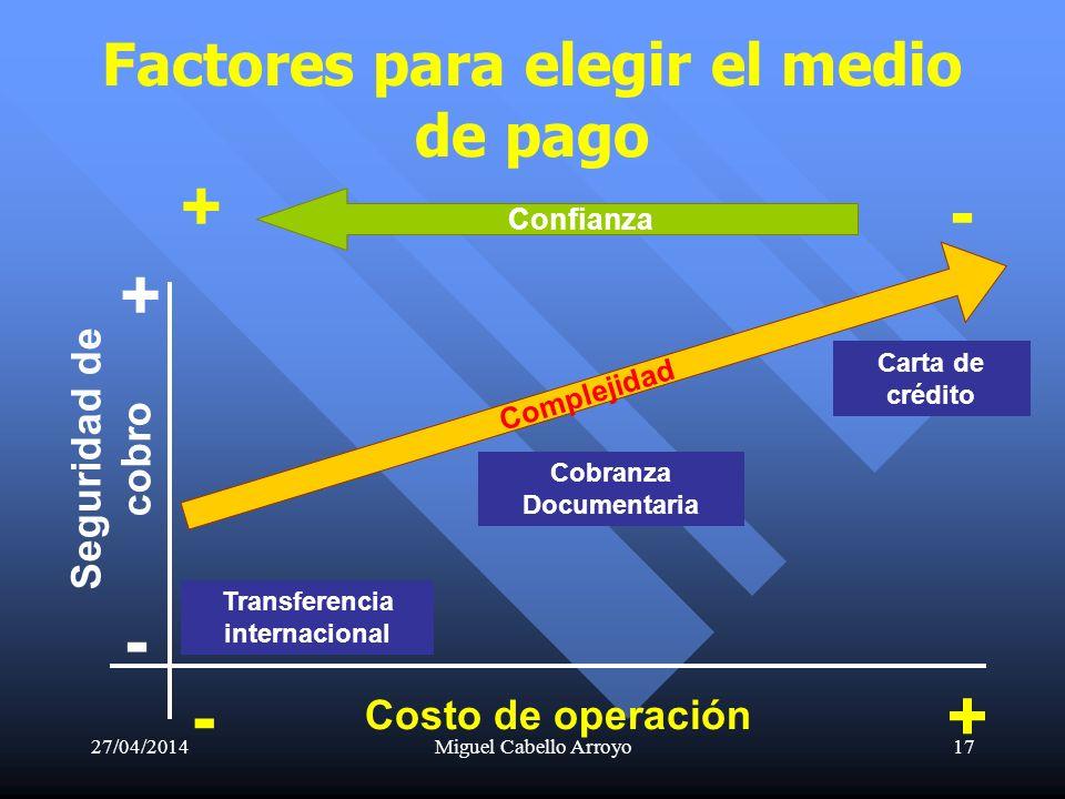 27/04/2014Miguel Cabello Arroyo17 Factores para elegir el medio de pago Confianza + + - - Complejidad Costo de operación Seguridad de cobro Transferen