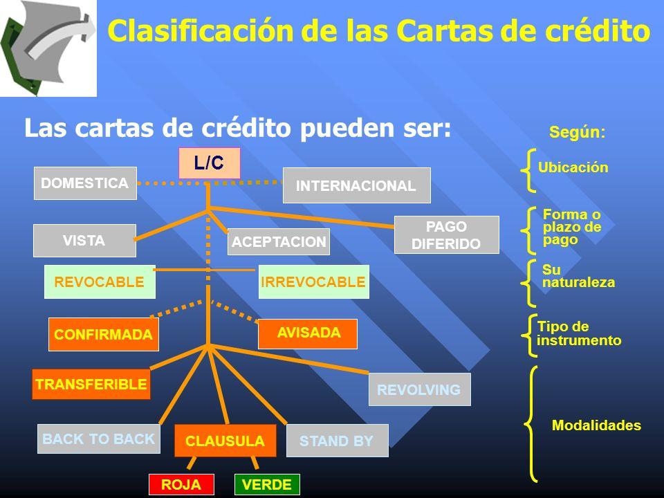 Clasificación de las Cartas de crédito Las cartas de crédito pueden ser: Ubicación L/C AVISADA ACEPTACION PAGO DIFERIDO CONFIRMADA Según: Forma o plaz
