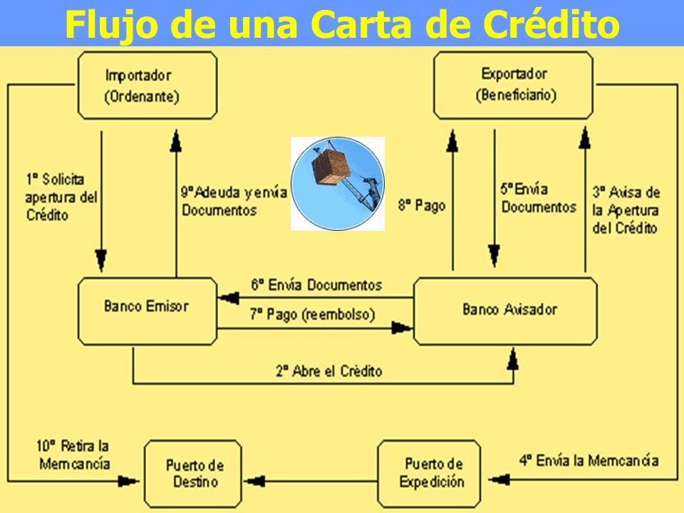 27/04/2014Miguel Cabello Arroyo49 Flujo de una Carta de Crédito
