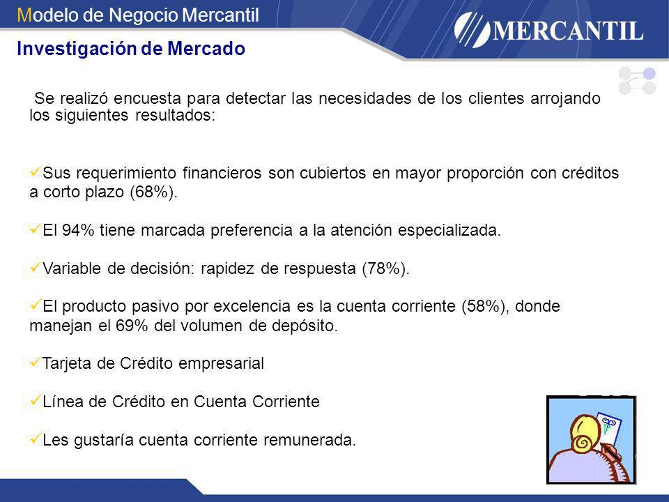 Se realizó encuesta para detectar las necesidades de los clientes arrojando los siguientes resultados: Sus requerimiento financieros son cubiertos en
