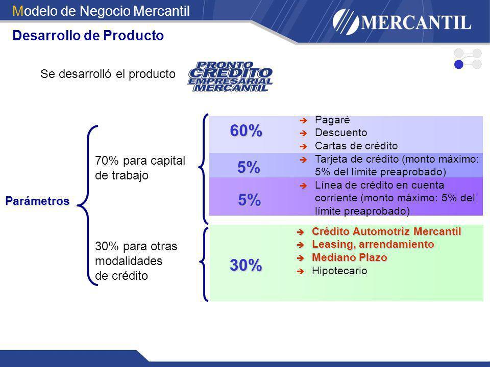 Se desarrolló el producto 60% Parámetros 70% para capital de trabajo 30% para otras modalidades de crédito Pagaré Descuento Cartas de crédito Tarjeta
