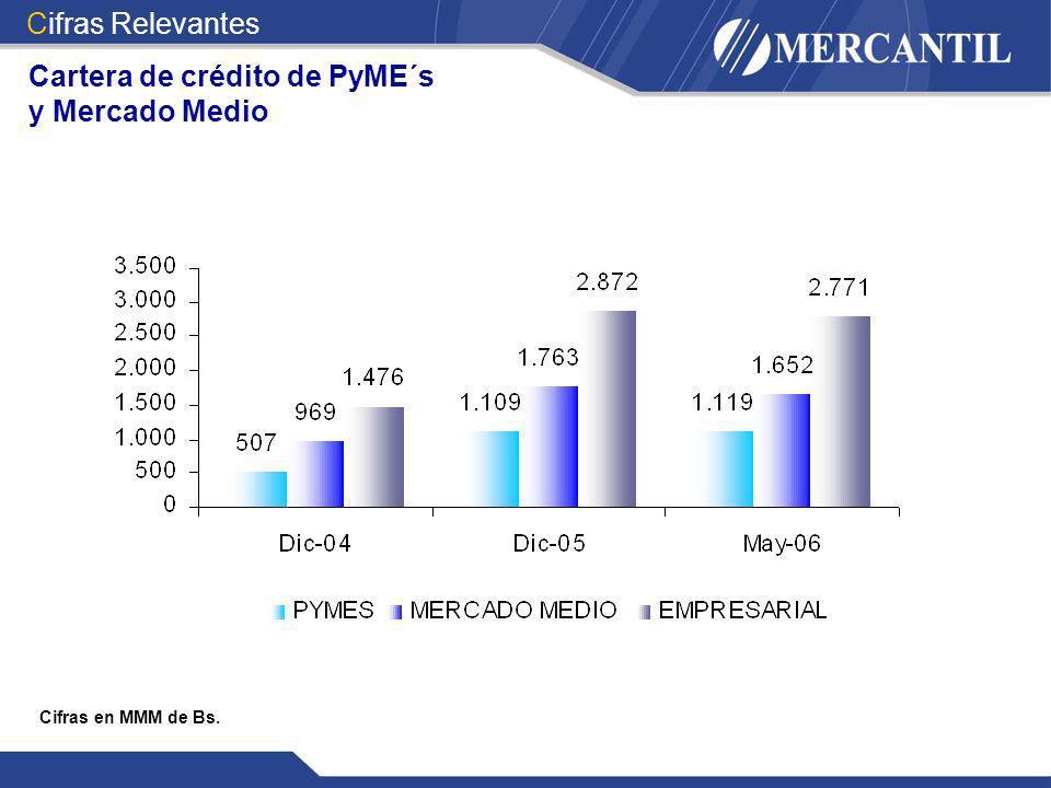 Cifras en MMM de Bs. Cifras Relevantes Cartera de crédito de PyME´s y Mercado Medio