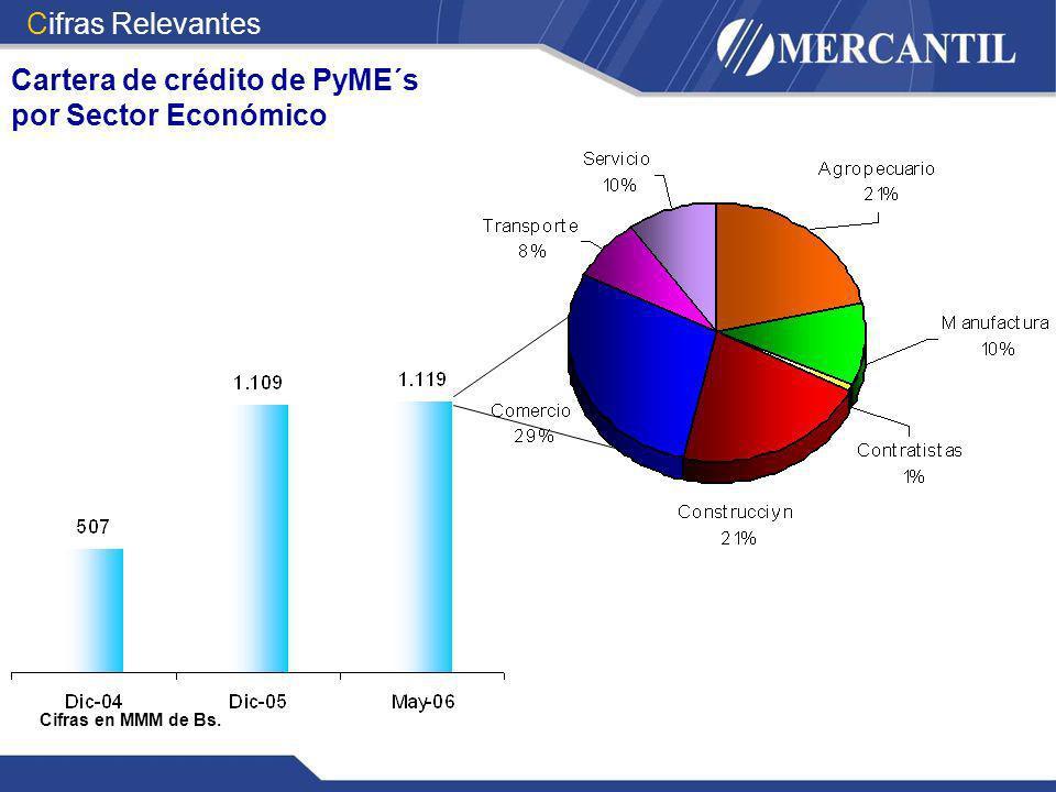 Cifras Relevantes Cartera de crédito de PyME´s por Sector Económico Cifras en MMM de Bs.