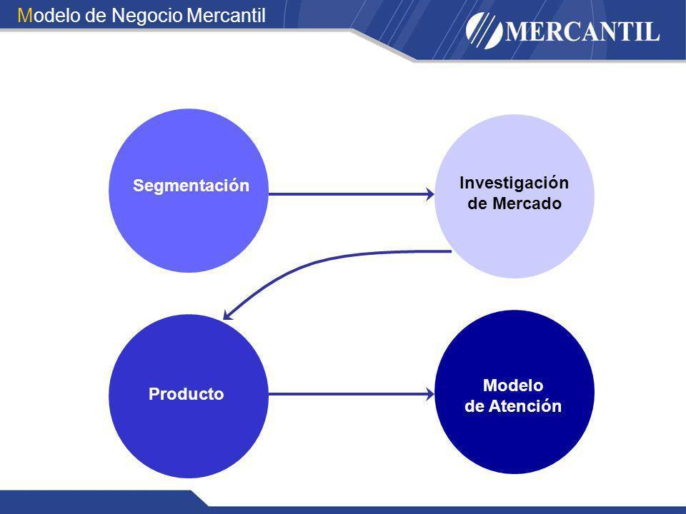 Modelo de Negocio Mercantil Segmentación Investigación de Mercado Producto Modelo de Atención