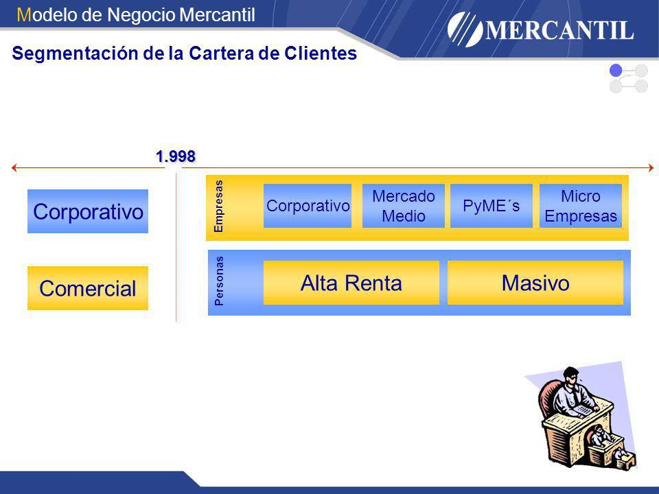 Segmentación de la Cartera de Clientes 1.998 Corporativo Comercial Alta RentaMasivo Personas Corporativo Mercado Medio PyME´s Micro Empresas Modelo de