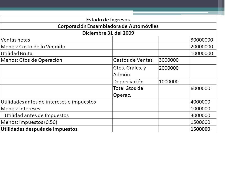 Estado de Ingresos Corporación Ensambladora de Automóviles Diciembre 31 del 2009 Ventas netas30000000 Menos: Costo de lo Vendido20000000 Utilidad Brut