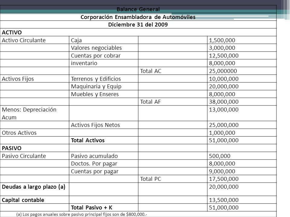 Balance General Corporación Ensambladora de Automóviles Diciembre 31 del 2009 ACTIVO Activo CirculanteCaja1,500,000 Valores negociables3,000,000 Cuent