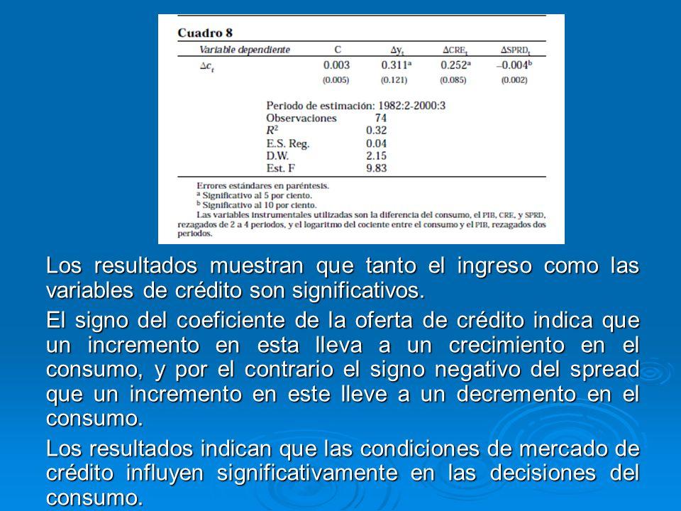 Los resultados muestran que tanto el ingreso como las variables de crédito son significativos. Los resultados muestran que tanto el ingreso como las v