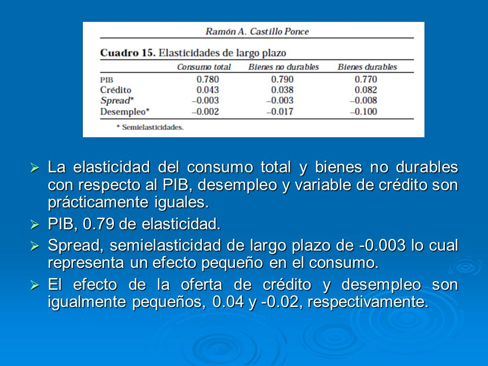 La elasticidad del consumo total y bienes no durables con respecto al PIB, desempleo y variable de crédito son prácticamente iguales. La elasticidad d