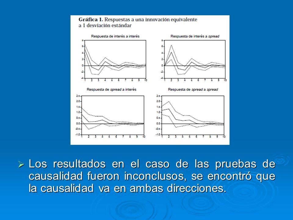 Los resultados en el caso de las pruebas de causalidad fueron inconclusos, se encontró que la causalidad va en ambas direcciones. Los resultados en el