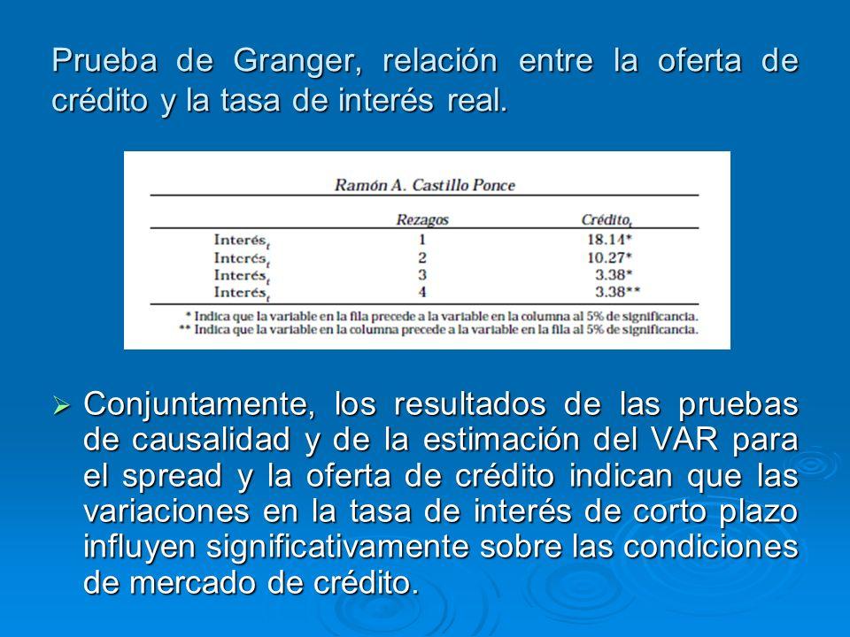 Conjuntamente, los resultados de las pruebas de causalidad y de la estimación del VAR para el spread y la oferta de crédito indican que las variacione