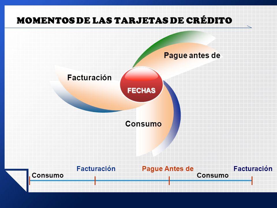 MOMENTOS DE LAS TARJETAS DE CRÉDITO FECHAS Facturación Pague antes de Consumo Facturación Consumo Pague Antes deFacturación