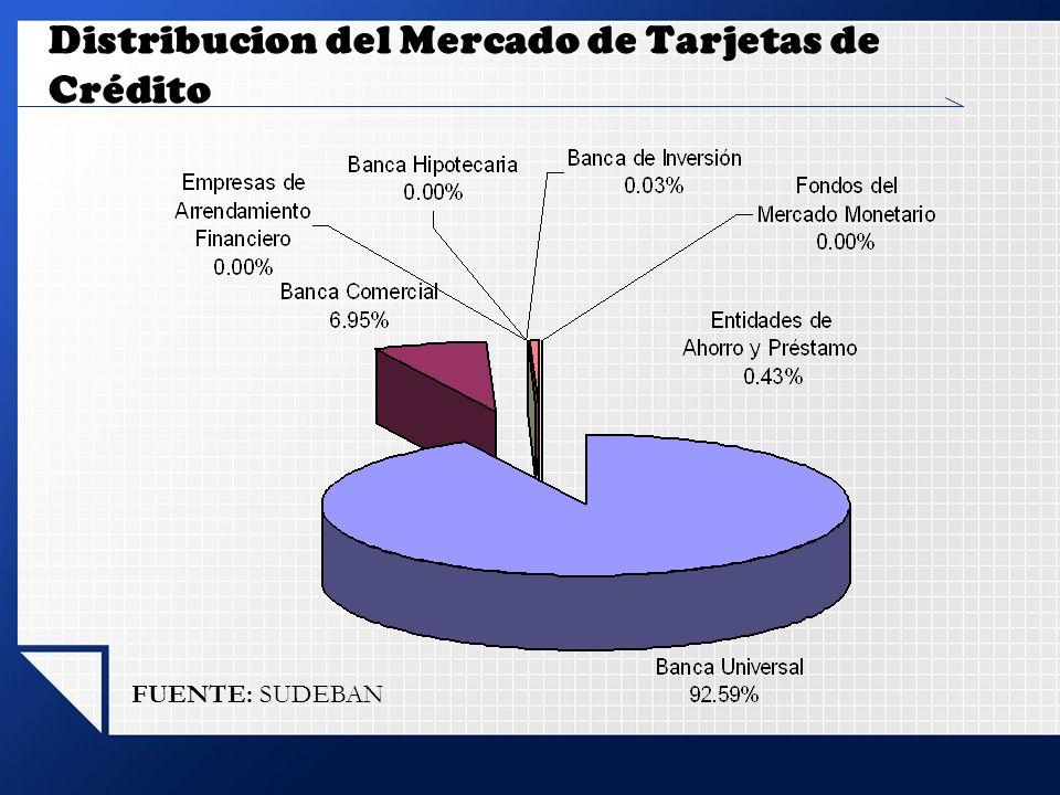 Distribucion del Mercado de Tarjetas de Crédito FUENTE: SUDEBAN