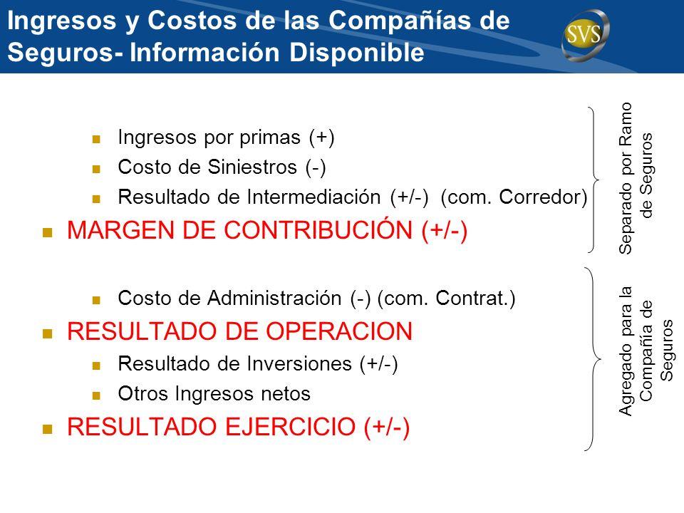 Ingresos y Costos de las Compañías de Seguros- Información Disponible Ingresos por primas (+) Costo de Siniestros (-) Resultado de Intermediación (+/-