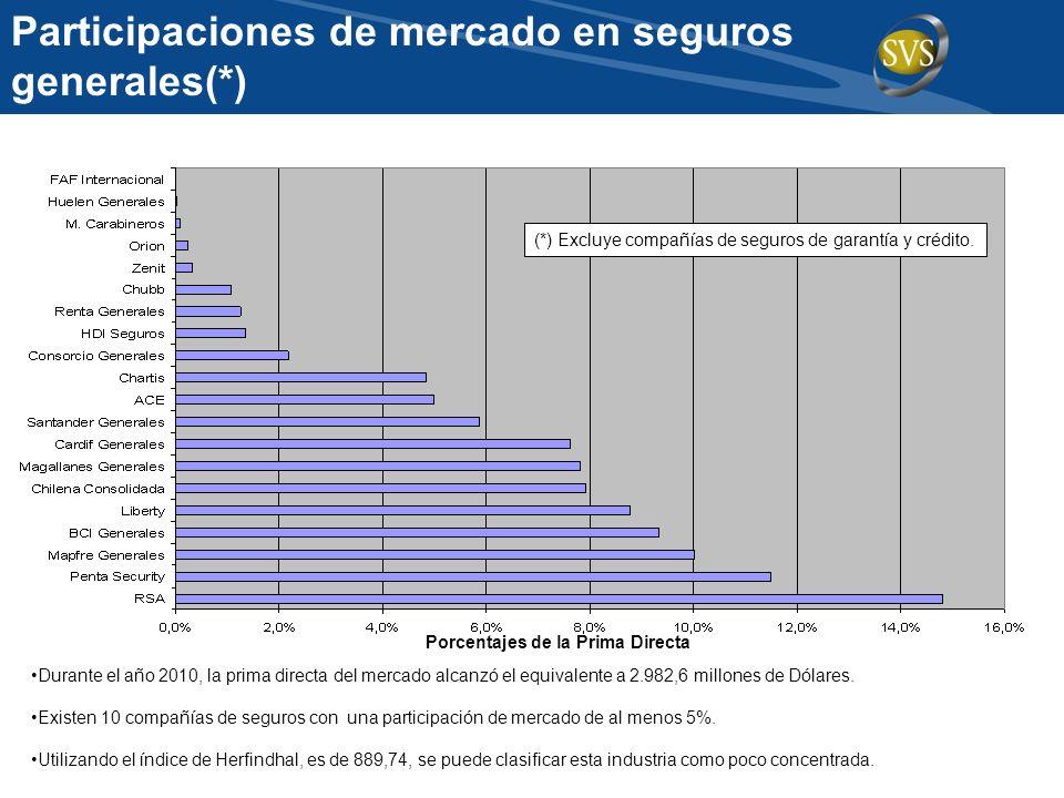 Participaciones de mercado en seguros generales(*) Durante el año 2010, la prima directa del mercado alcanzó el equivalente a 2.982,6 millones de Dóla