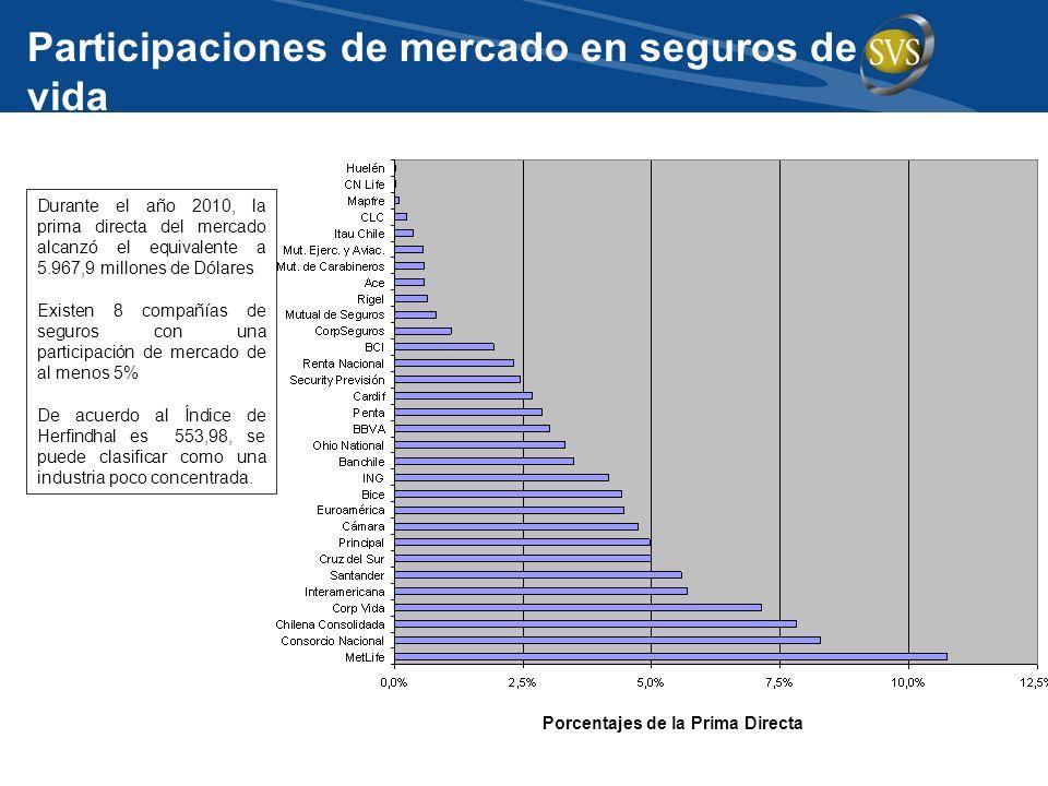 Participaciones de mercado en seguros de vida Durante el año 2010, la prima directa del mercado alcanzó el equivalente a 5.967,9 millones de Dólares E