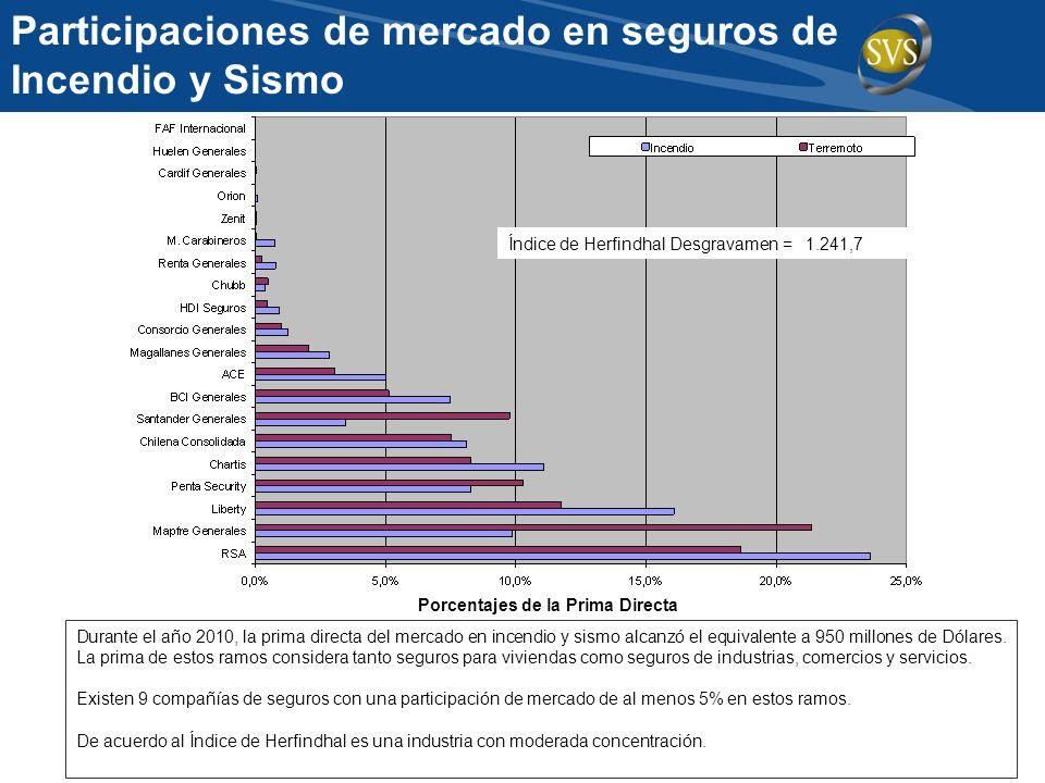 Participaciones de mercado en seguros de Incendio y Sismo Durante el año 2010, la prima directa del mercado en incendio y sismo alcanzó el equivalente