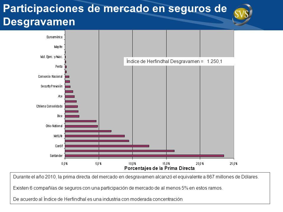 Participaciones de mercado en seguros de Desgravamen Durante el año 2010, la prima directa del mercado en desgravamen alcanzó el equivalente a 867 mil
