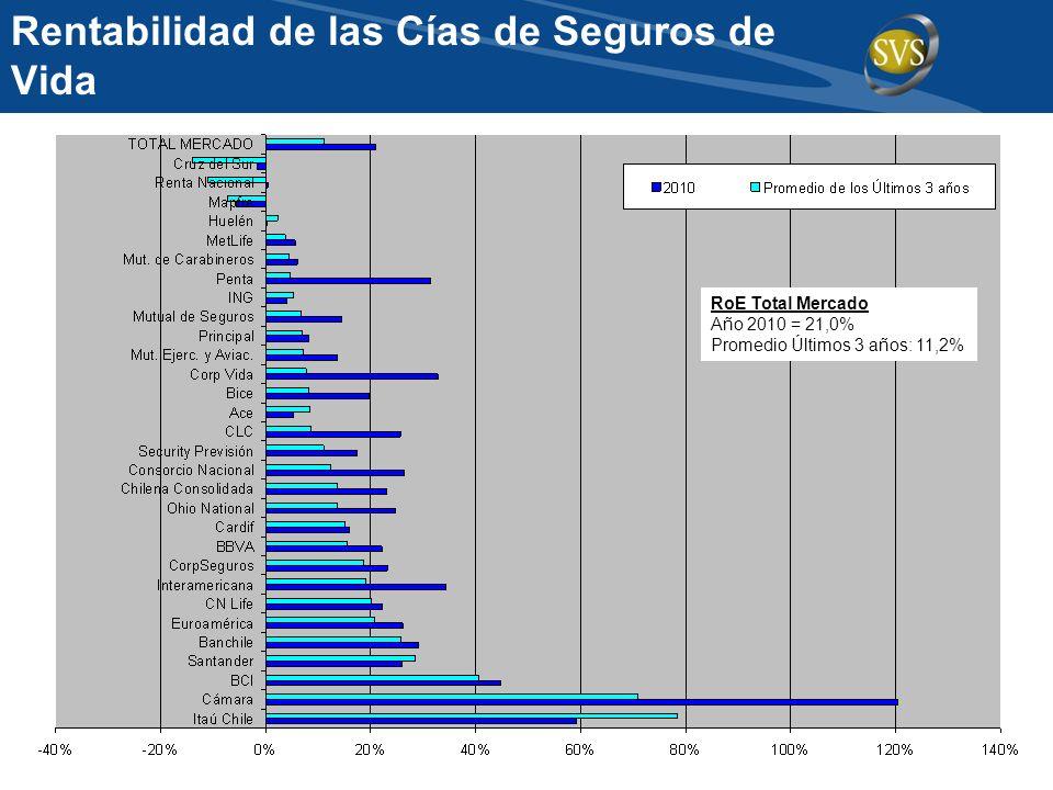Rentabilidad de las Cías de Seguros de Vida RoE Total Mercado Año 2010 = 21,0% Promedio Últimos 3 años: 11,2%