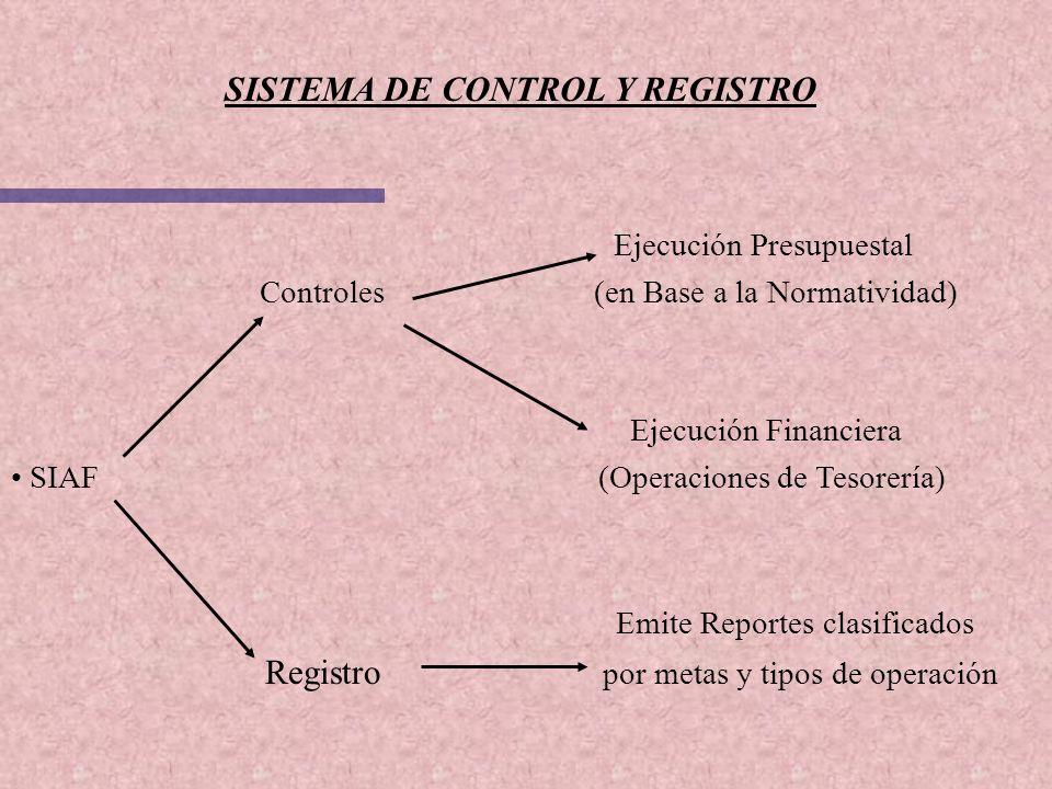 SISTEMA DE CONTROL Y REGISTRO Ejecución Presupuestal Controles (en Base a la Normatividad) Ejecución Financiera SIAF (Operaciones de Tesorería) Emite