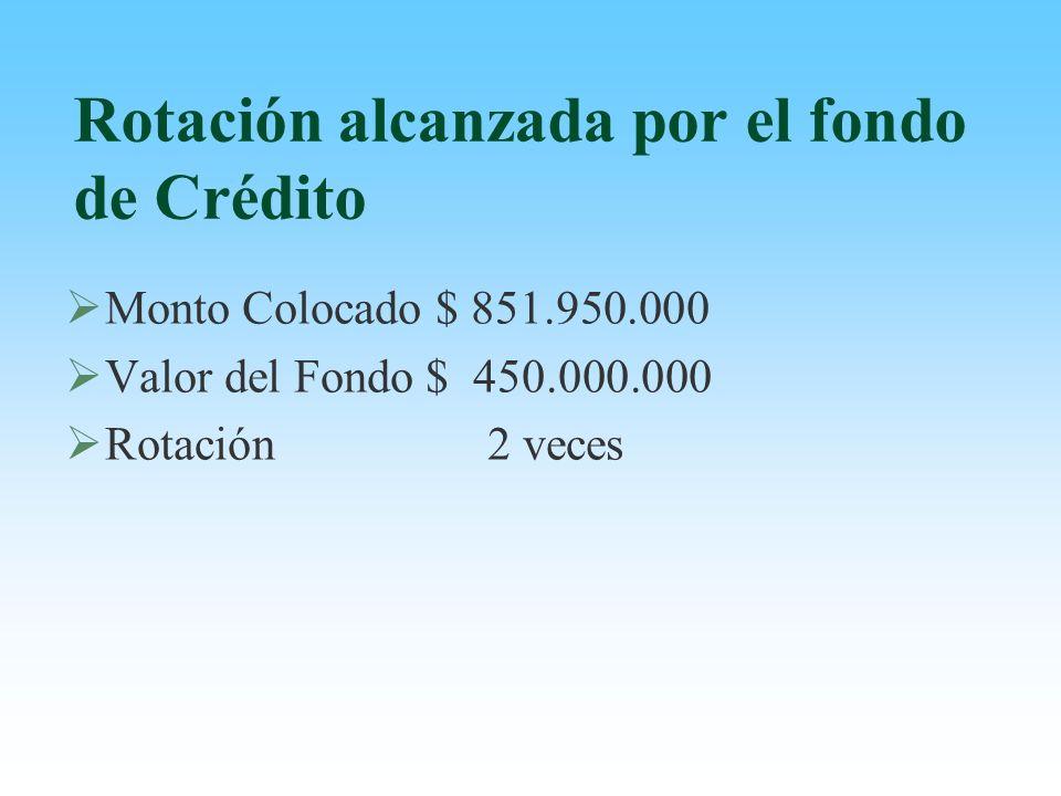 Rotación alcanzada por el fondo de Crédito Monto Colocado $ 851.950.000 Valor del Fondo $ 450.000.000 Rotación 2 veces