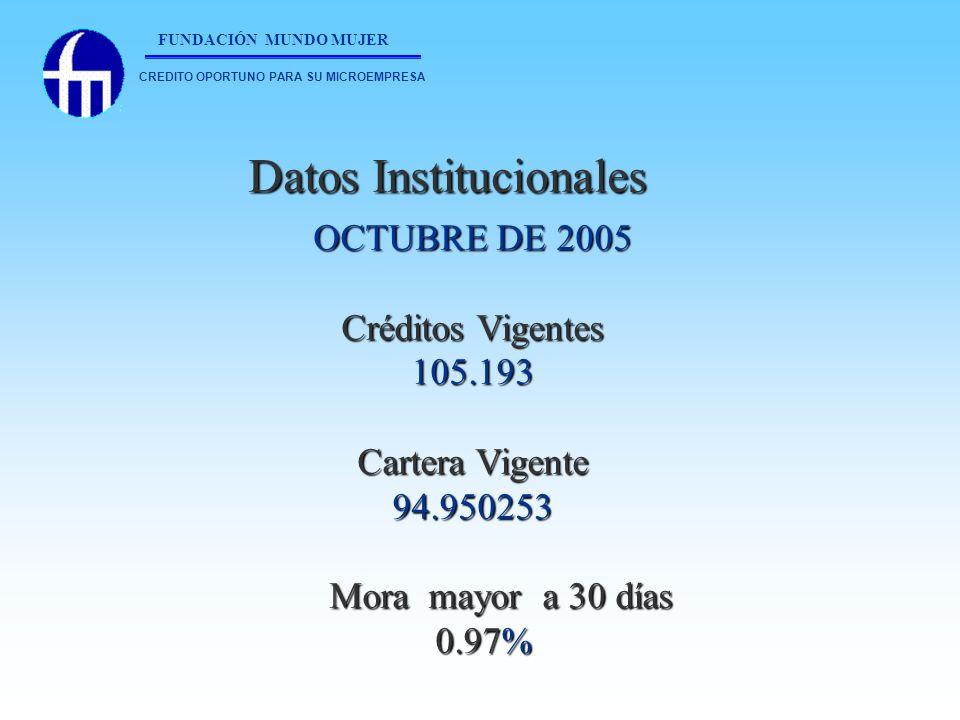 Datos Institucionales Datos Institucionales OCTUBRE DE 2005 Créditos Vigentes 105.193 Cartera Vigente 94.950253 Mora mayor a 30 días Mora mayor a 30 d